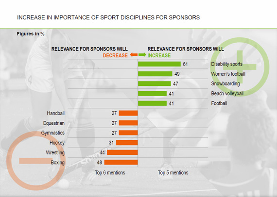 Why would a survey of delegates deliver such a negative result of horse sports?