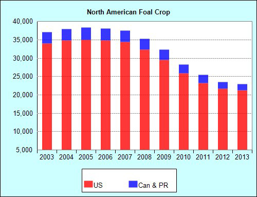 Annual North American registered foal crop, as of March 31, 2014.