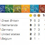 Britain tops WEG medal table with 8 golds